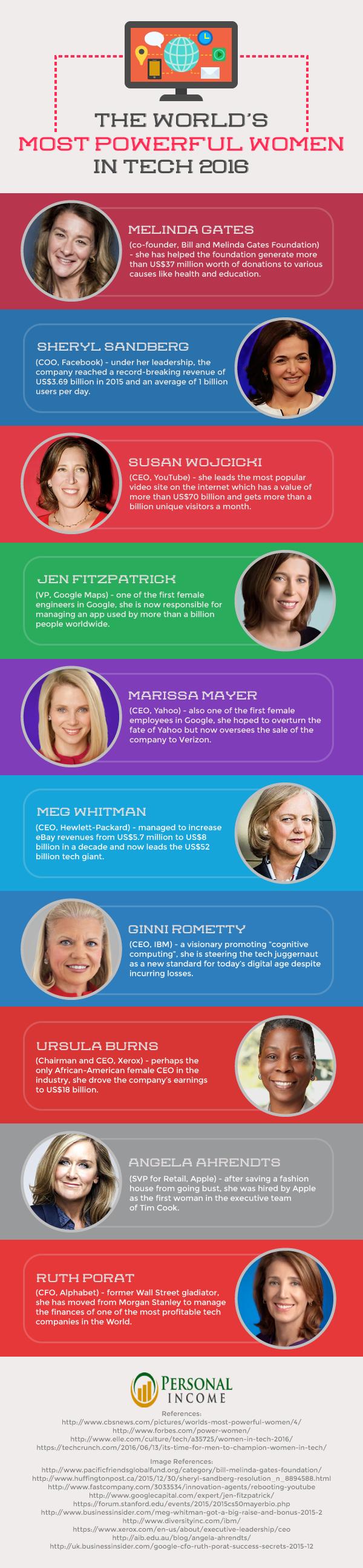 worlds-most-powerful-women-in-tech
