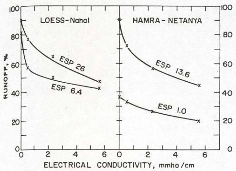 Electrical Conductivity and Runoff%.png
